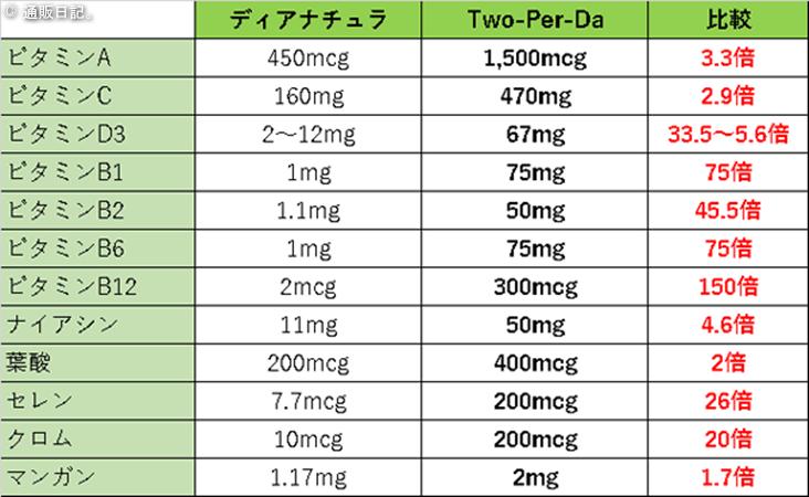 ディアナチュラとTwo-Per-Day(トゥー パー デイ)の成分比較