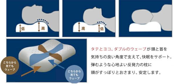 高反発枕 ダブルウェーブまくらで枕難民からの脱却なるか?